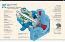 Goulds NM 3196 i-FRAME FRP Process Pumps - 6