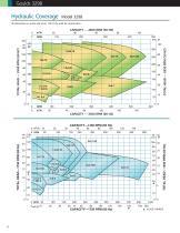 Goulds V 3298 Chemical Process Pumps - 8