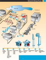 Mining & Mineral Processing - 5