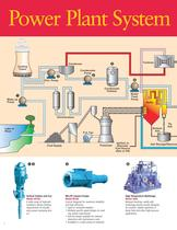 Pumps for Power Generation - 2