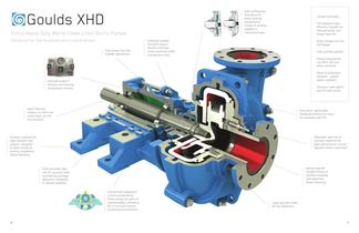 XHD Extra Heavy Duty Lined Slurry Pumps - 6