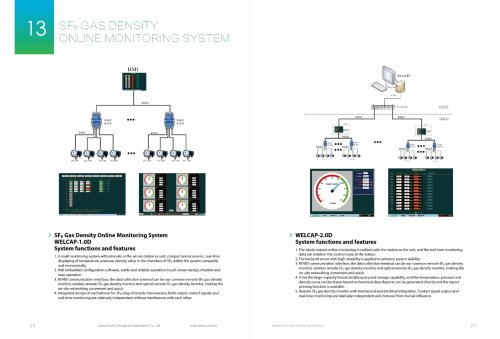 SF6 Gas Density Online Monitoring System