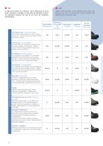 FOOT PROTECTION A full range of safety footwear - 10