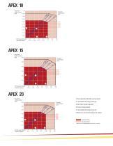 Bredel APEX 10, APEX15, APEX20 - 8