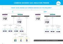 Complete Gas Analysis Guide - 5