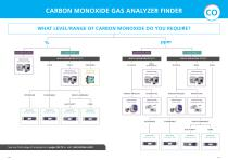 Complete Gas Analysis Guide - 6