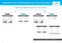 Complete Gas Analysis Guide - 8
