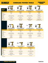 DEWALT catalog - 4