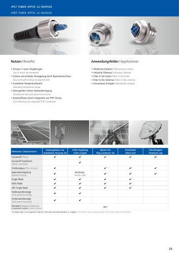 IP67 Fiber Optic LC Duplex Overview