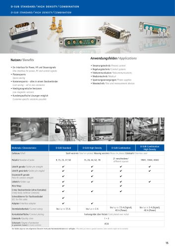 Product overview D-SUB Standard HD Combination