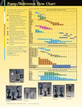 Industrial Pump Catalog - 2