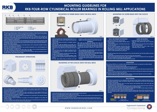 RKB Guidelines for Mounting Four-Row Cylindrical Roller Bearings Poster