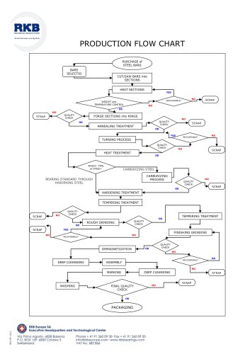 RKB PRODUCTION FLOW CHART
