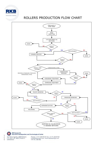RKB ROLLERS PRODUCTION FLOW CHART
