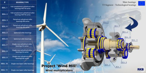 Technological bearingsProject ' Wind Mill'