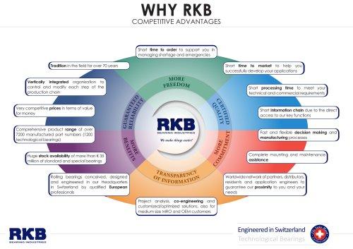 Why RKB
