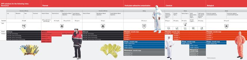 DuPont™ Personal Protection Solutions - 2