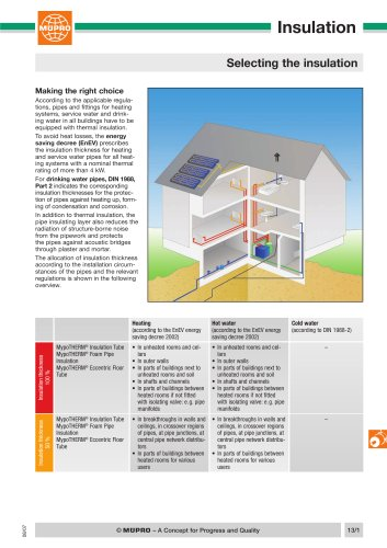 Selecting the insulation