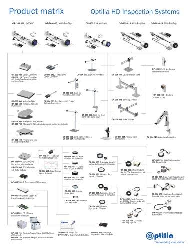 Optilia HD Inspection Systems, Product Matrix