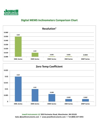 Digital MEMS Inclinometer Comparison Chart