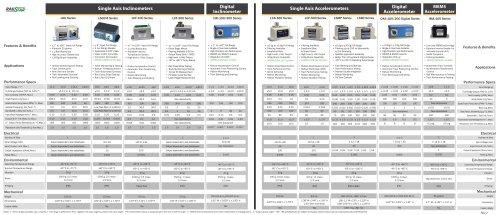 Rail Tranportation Sensors Selector Guide