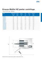 ANDRITZ Krauss-Maffei HZ peeler centrifuge - 11