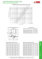 data sheet venturi - 2
