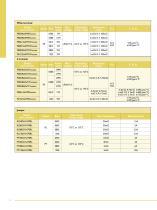 Current Sensing Chip Resistors - 12