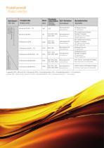 INDUSTRIAL GEAR OILS - 5