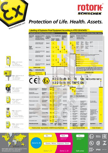 ATEX Labelling of Electric Equipment - DIN-A2 Poster