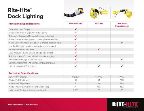 Rite-hite dock light comparison