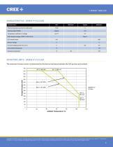 Cree® J Series™ 5050 6-V, 9‑V, 24‑V & 36‑V LEDs - 8
