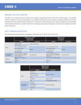 Cree® LMD125 LED Module Drivers - 11