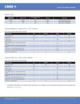 Cree® LMD125 LED Module Drivers - 2