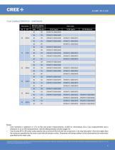 Cree® XLamp® XP-G LEDs - 4