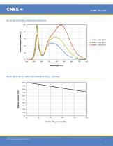 Cree® XLamp® XP-G LEDs - 7