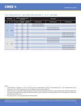 Cree® XLamp® XP-L2 LEDs - 9