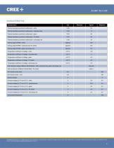 Cree ®  XLamp ®  XQ-A LEDs - 2