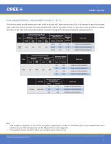 Cree® XLamp® XQ-E LEDs - 7