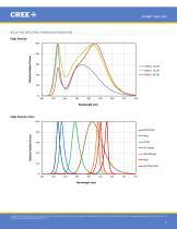 Cree® XLamp® XQ-E LEDs - 9