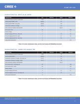 Cree® XLamp® XR-C LEDs - 2