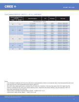 Cree® XLamp® XR-C LEDs - 5