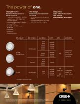 LED Modules Product Guide - 2