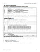 Rosemount 5708 Series 3D Solids Scanner - 7