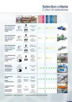 Thermoforming In-line Machines - Product Range