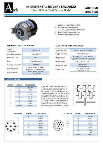 INCREMENTAL ROTARY ENCODERS ARC B 58 ARS B 58