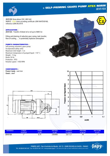 ATEX self priming gears pump Diesel oil-Oil: JEV51EX