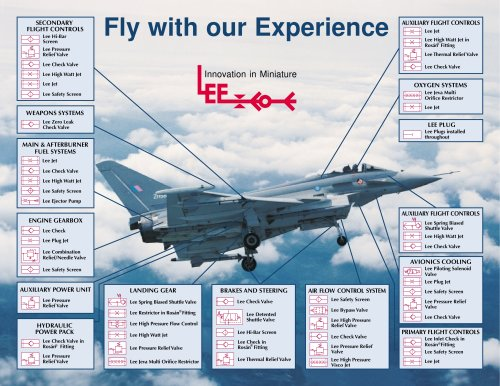 Applications on the Eurofighter