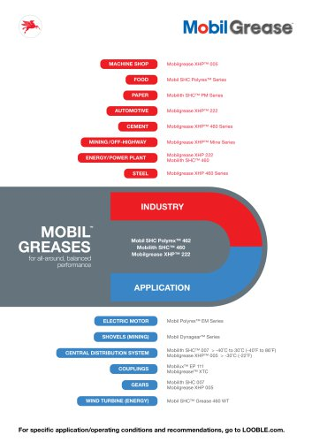 MOBIL GREASES for all-around, balanced performance