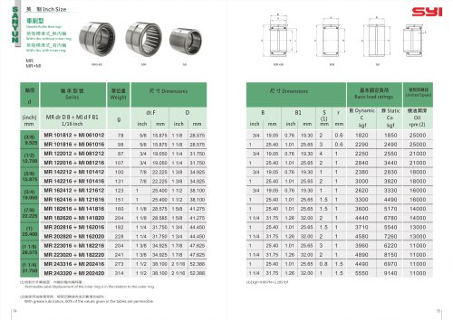 Needle Roller Bearings With ribs-Inch
